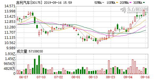 吉利汽车(00175-HK)跌3.824% 跌0.54港元