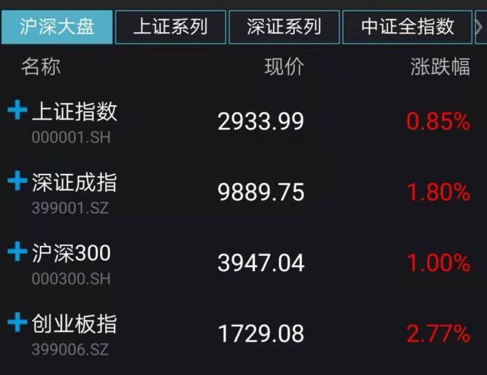创业板指涨2.77% 20只个股封涨停