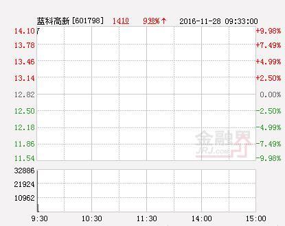蓝科高新股票涨10%报11.33元 封上涨停板