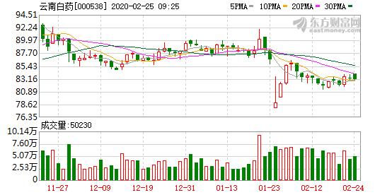 云南白药股票融资融券信息 融券卖出量8,200股