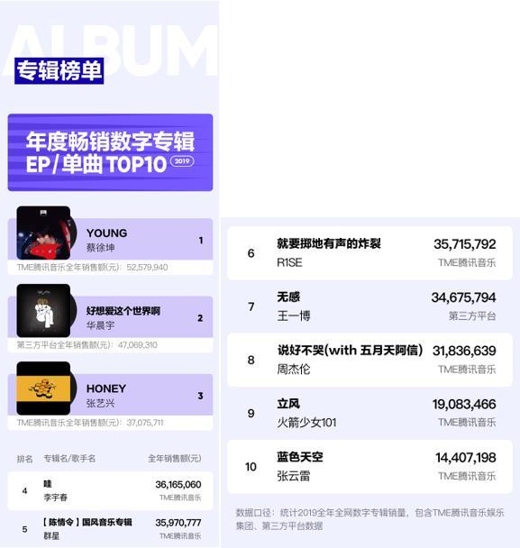2019华语数字音乐年度报告发布 90后依然是听新歌的主力