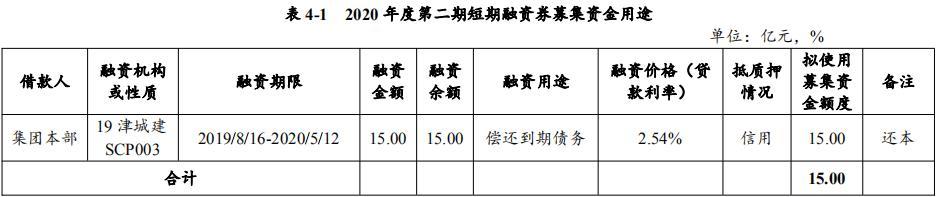 天津城投拟发行15亿元短期融资券 发行