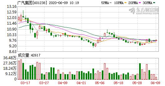 广汽集团6月5日融券偿还量20,700股