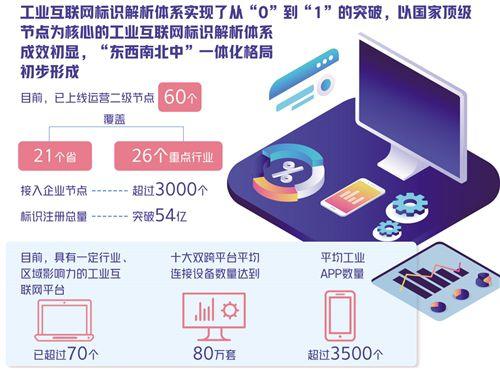 工业互联网产业支撑显著增强