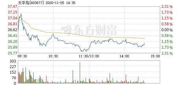 太平鸟11月6日快速回调 报42.01元