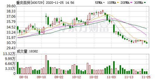 重庆百货11月2日融券卖出量40,500股
