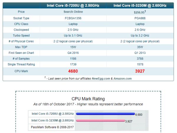 i5-3230M性能能支撑打网游吗?
