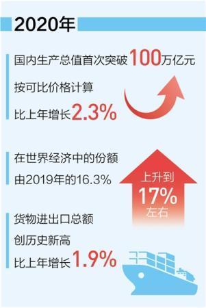 中国经济发展更有含金量
