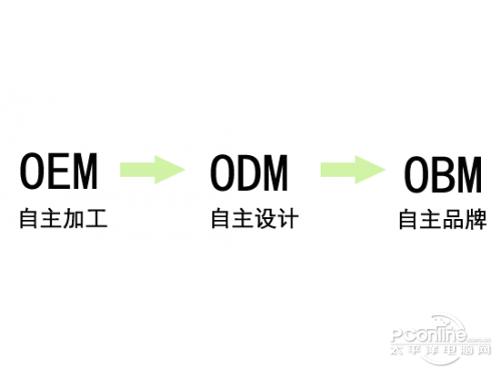 OEM和ODM有什么区别?