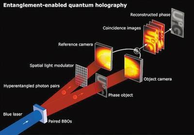 """全息技术""""量子飞跃""""开辟了新的可能性"""