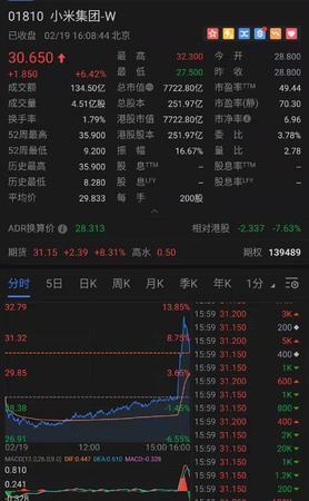 小米集团股票成交额134.5亿港元