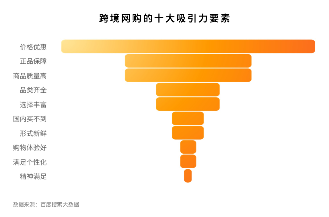 中国跨境网购市场呈现出扩容趋势