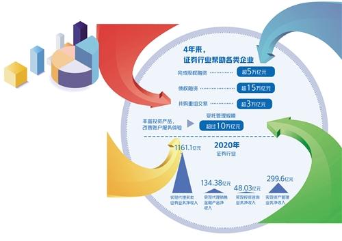 取得长足发展 证券行业总资产超9万亿元