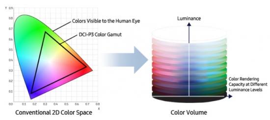 HDR相比普通的显示技术有什么区别?