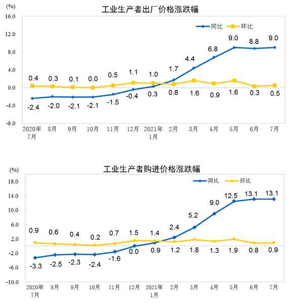 1—7月工业生产者平均出厂价格比去年同