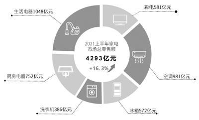 2021年上半年家电销售的主力渠道继续向线上转移