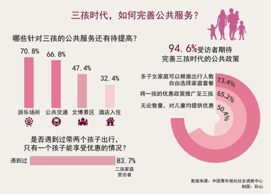 超九成受访者期待完善三孩时代的公共服务