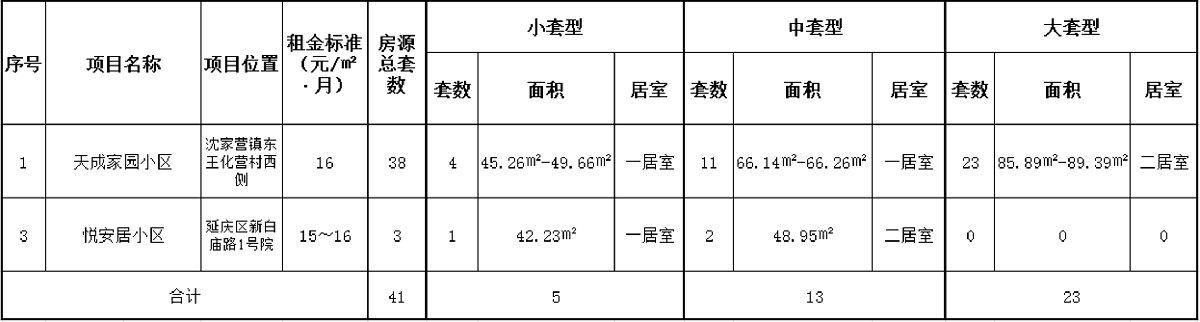 """2021北京延庆公租房将采取""""快速配租"""""""